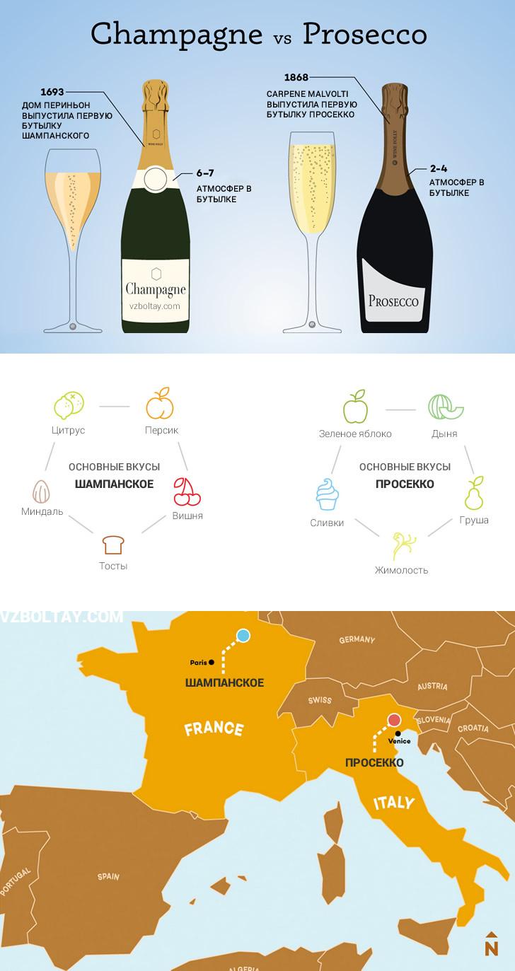 Шампанское Просекко