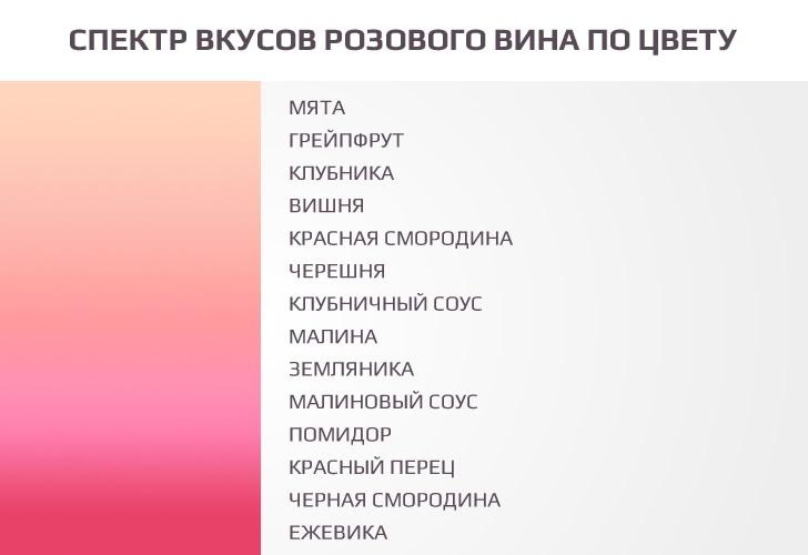 Спектр вкусов розового вина по цвету