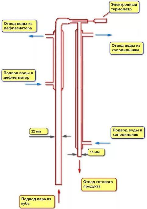 Конструкция: укрепляющая колонна для самогонного аппарата часть 3
