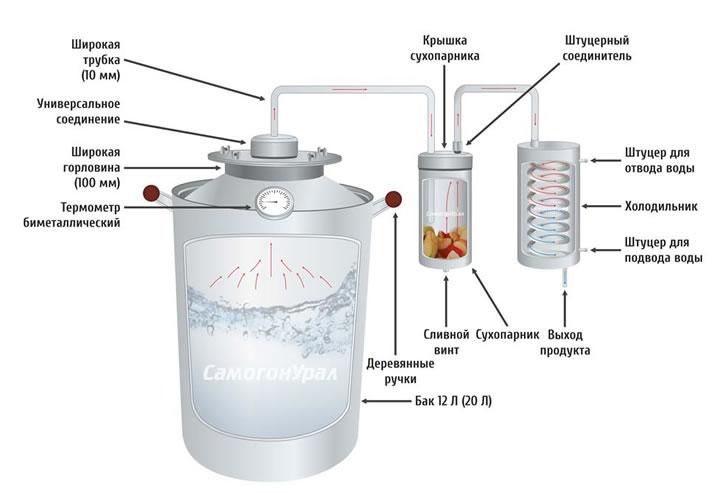 Инструкция как сделать самогонный аппарат своими руками вариант 2