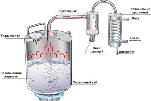Водка в самогонном аппарате самогонный аппарат добрый жар купить в ярославле