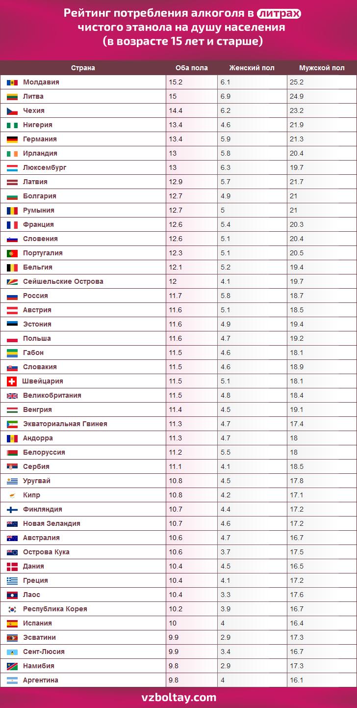 43 самых пьющих стран мира 2020 года